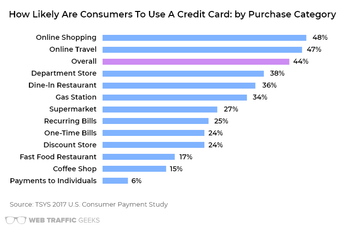 Buying Website Traffic with a Credit Card: Bar graph advantages